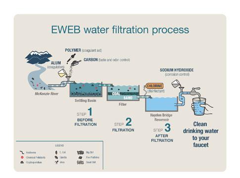Drinking Water Quality EWEB