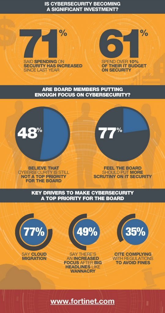 Infographic_Fortinet-Security-Survey 2017