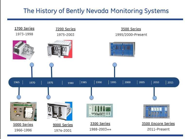 Bently Nevada Reverse Mount Probes 330105-02-05-10-02-00 New 2017