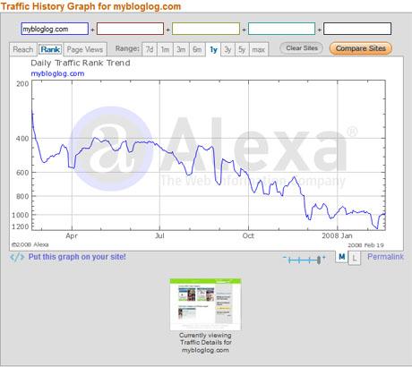MyBlogLog Alexa Stats.
