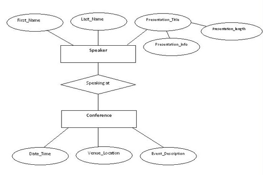 Example of Entity Relationship Diagram