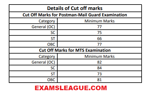 Rajasthan Postman and Mail Guard Cut off Marks 2018 For General, OBC, SC, ST