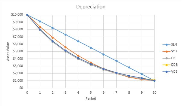 depreciation schedule excel