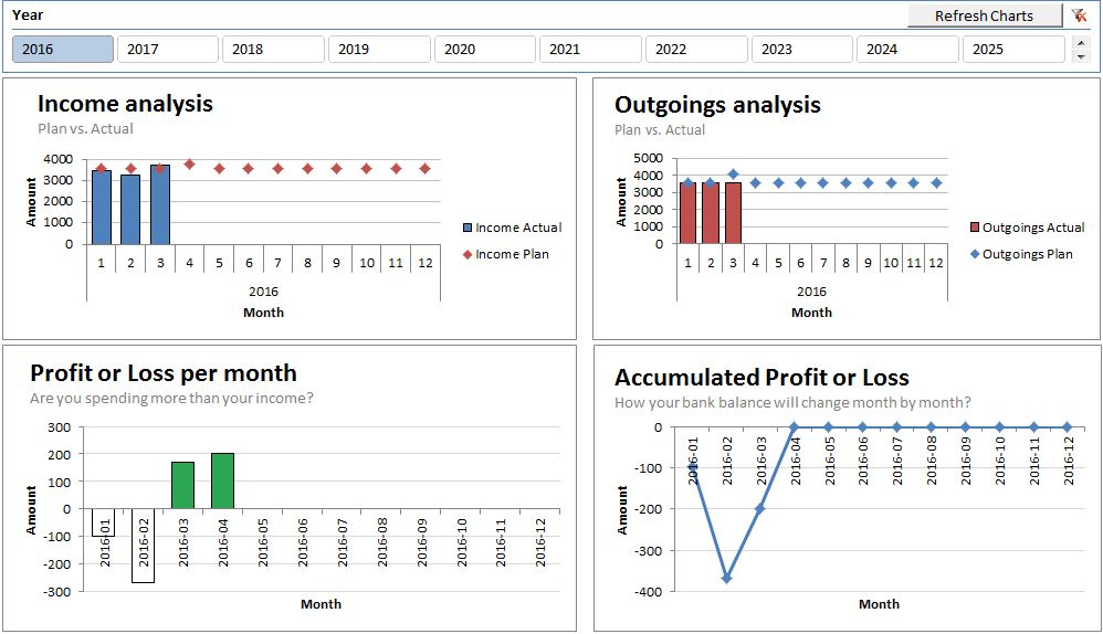 How to plan your personal finances using a budget - Excel Macros