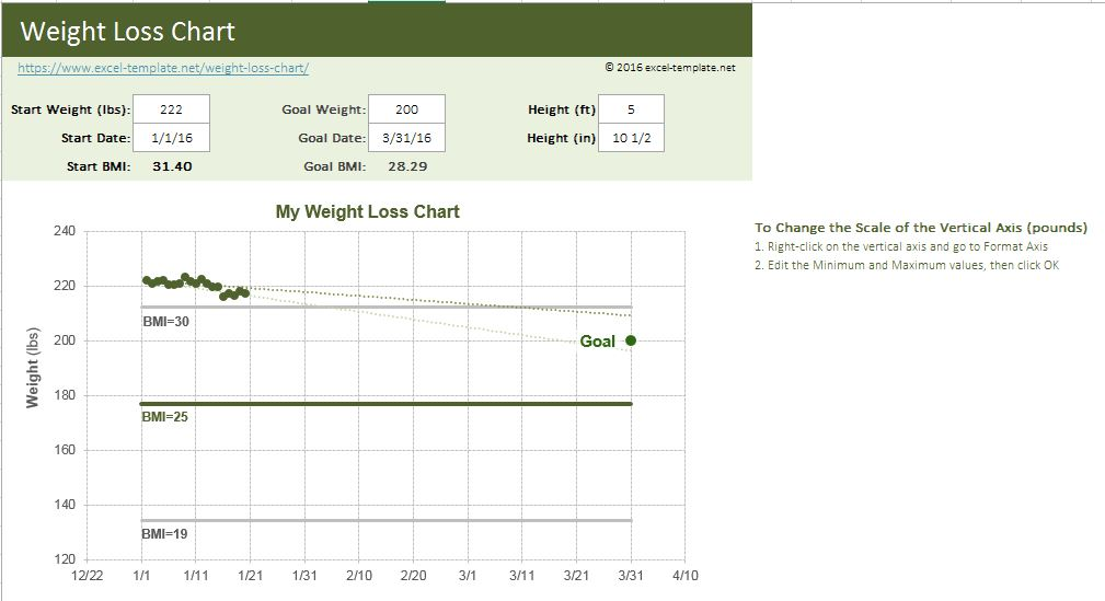 Weight Loss Chart Excel Templates for every purpose - bmi chart template