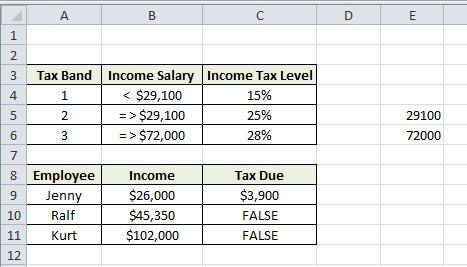 Excel Formula Help \u2013 nested IF statements for calculating employee