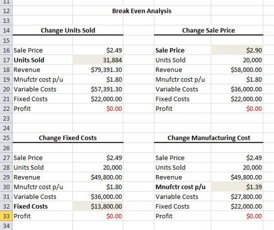 Expert Excel Help - Creating a Break-Even Analysis with Goal Seek - excel breakeven chart