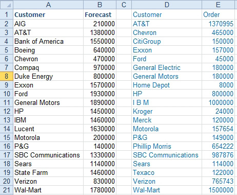 Excel Use a Pivot Table to Compare Two Lists - Excel Articles