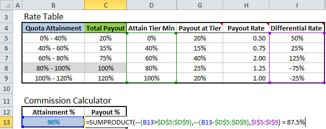 Excel Formula to Calculate Commissions with Tiered Rate Structure - realtor percentage calculator