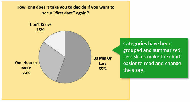 A Pie Chart Alternative for Survey Data - Excel Campus