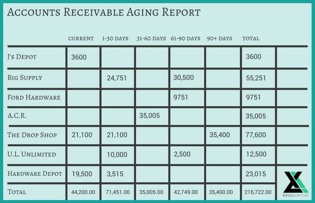 Accounts Receivable Aging Report Templates and Creation Guide