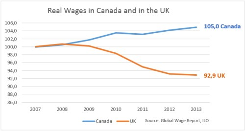 real wages in cdn and uk