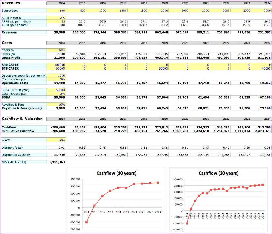 business case template excel free - Onwebioinnovate - business case templates free