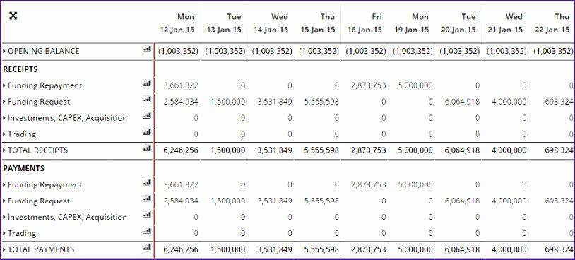 Daily Cash Flow Template Excel Iansv New Cash Flow forecast Template