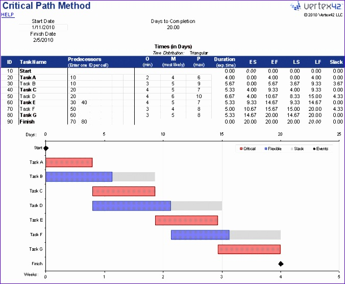Excel Spreadsheet Templates for Project Management Sexwf Fresh - critical path project management