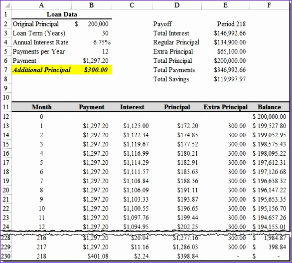 Monthly Amortization Schedule Excel Template Flvug Awesome Sample - Sample Schedules - Amortization Schedule Excel