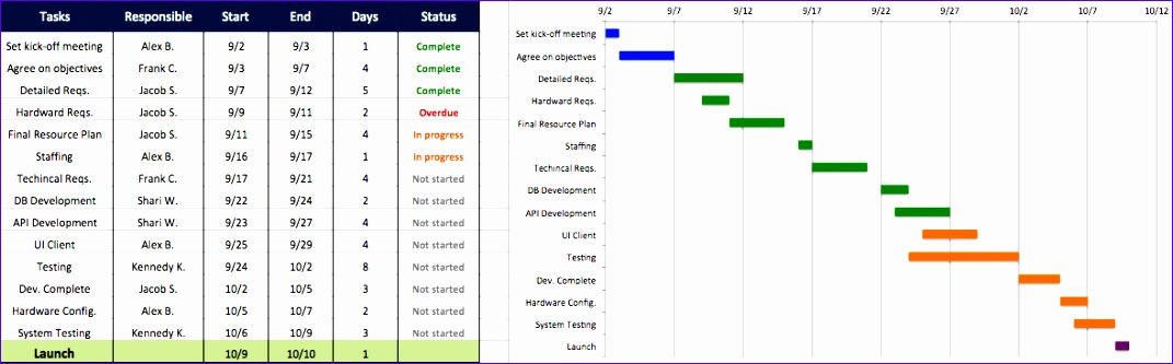Project Management Calendar Template Excel V1fis Awesome top Project