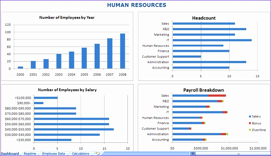 Dorable Employee Forecasting Excel Template Frieze - Resume Template ...
