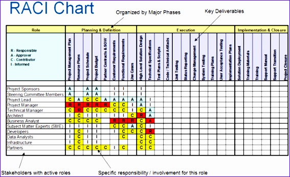 Responsibility assignment Matrix Excel Template S8unc Inspirational