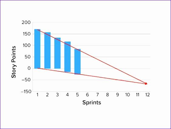 Pretty Scrum Burndown Chart Excel Template Photos How To