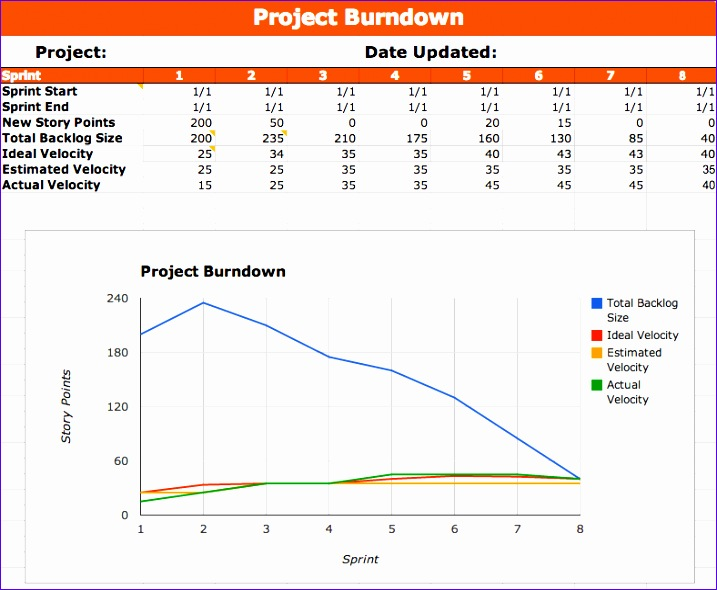 7 Scrum Burndown Chart Excel Template - ExcelTemplates - ExcelTemplates - ms project burndown chart