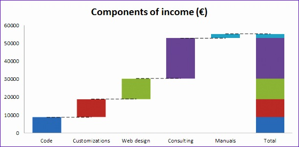 Waterfall Chart Excel 2010 Template Odgev Unique Waterfall Chart In