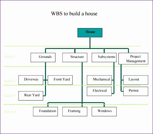Work Breakdown Structure Template Excel - mandegarinfo