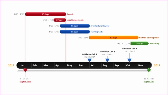 Excel Swimlane Template Nqght Inspirational Fice Timeline Gantt