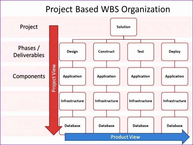 Wbs Template Excel Cvfreeo