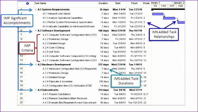 Gantt Chart Excel Template B2qau New How An Integrated Master - master schedule template