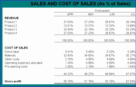 sales and expenses excel template - Goalgoodwinmetals - cost of sales analysis