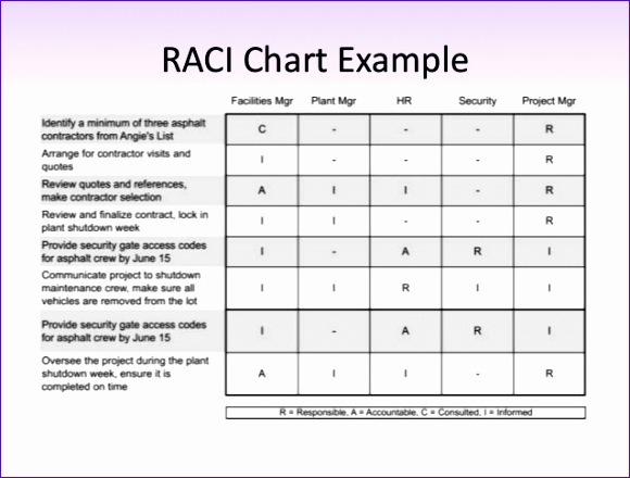 Amazing 6 Raci Chart Template Excel Exceltemplates Exceltemplates