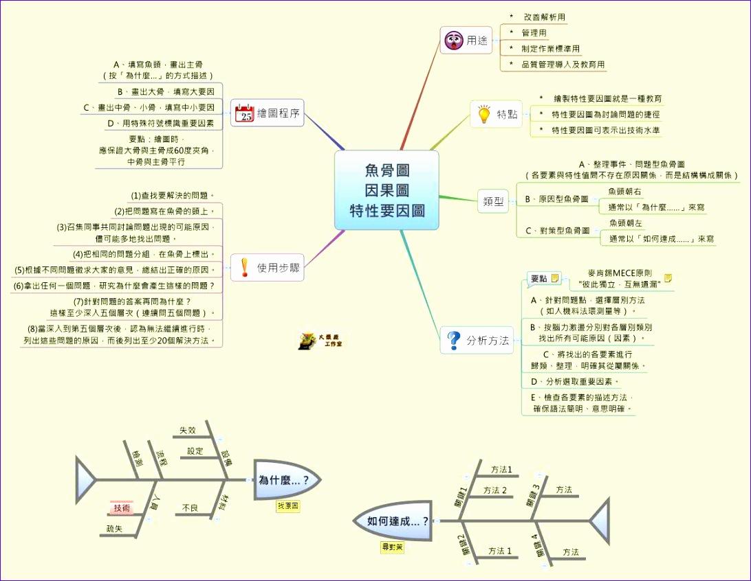 block diagram xmind
