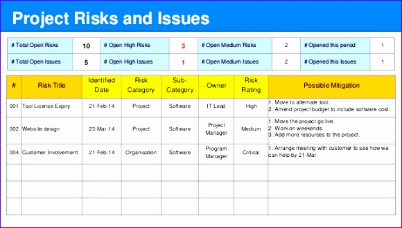 Weekly Project Status Report Template Excel Utyjs Beautiful Gated