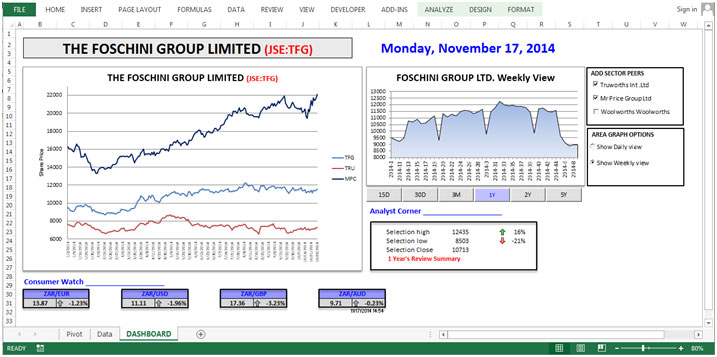 Stock Market Dashboard \u2013 Trend Analysis of Stock Performance