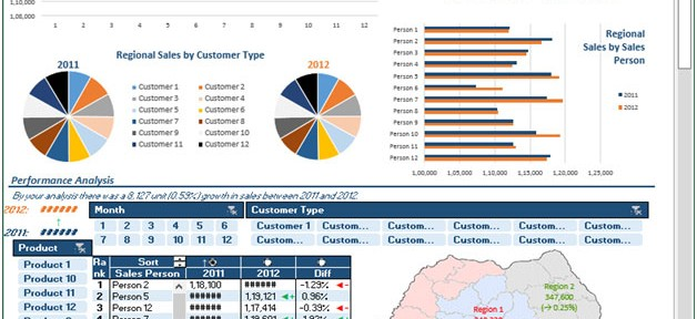 Sales Dashboard \u2013 Good Analysis through Charts Sales