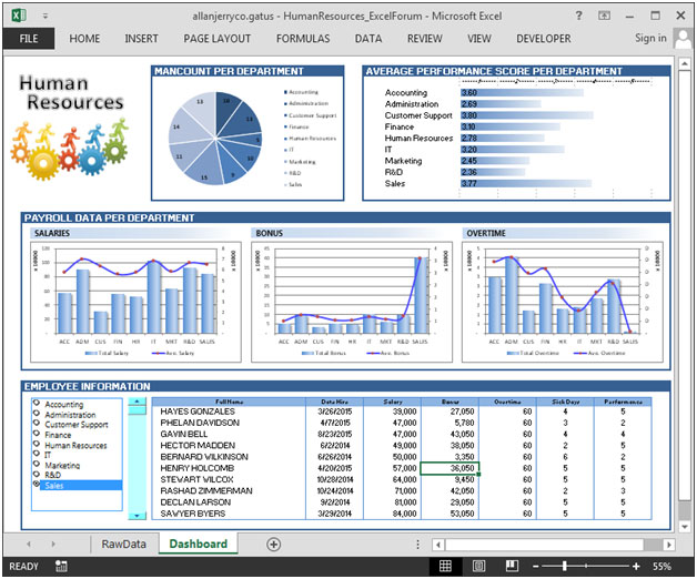 Human Resource Dashboard \u2013 Good Analysis for HR department using