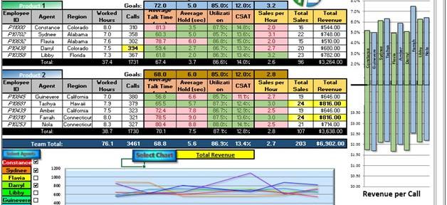 Team Performance Dashboard- Team wise sales Analysis Team Performance