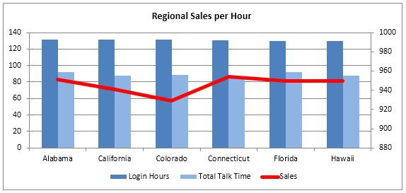 Team Performance Dashboard \u2013 Good analysis of sales, revenue and - sales analysis