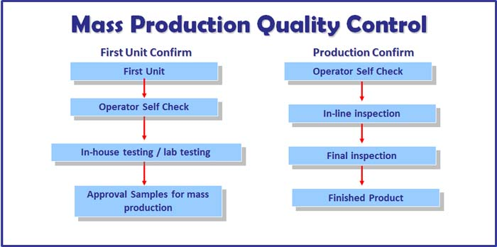 5+ Product Quality Control Chart Samples \u2013 Word Templates