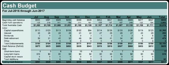 Cash Budget Example \u2013 Download Free Templates  Formats Excel