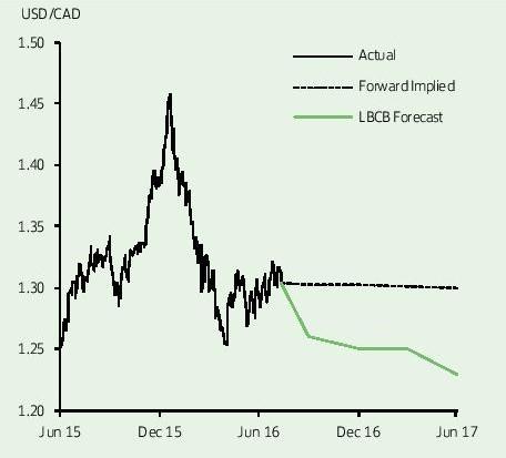 US Dollar To Canadian Dollar Forecast \u0027USD/CAD Overwhelmingly