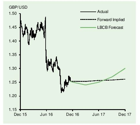 Exchange rate 1 gbp to usd - Pound to Dollar - GBP to USD exchange