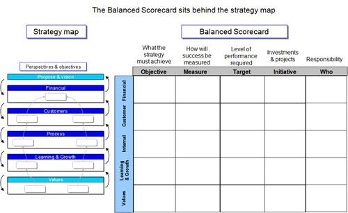 Strategy Maps and Strategy Mapping - - project scorecard template