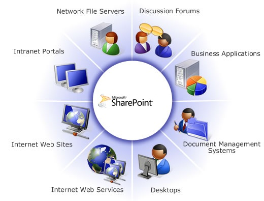 5 Ways Microsoft SharePoint Can Grow Your Business - Excite IT