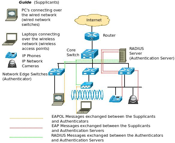 wired connection diagram