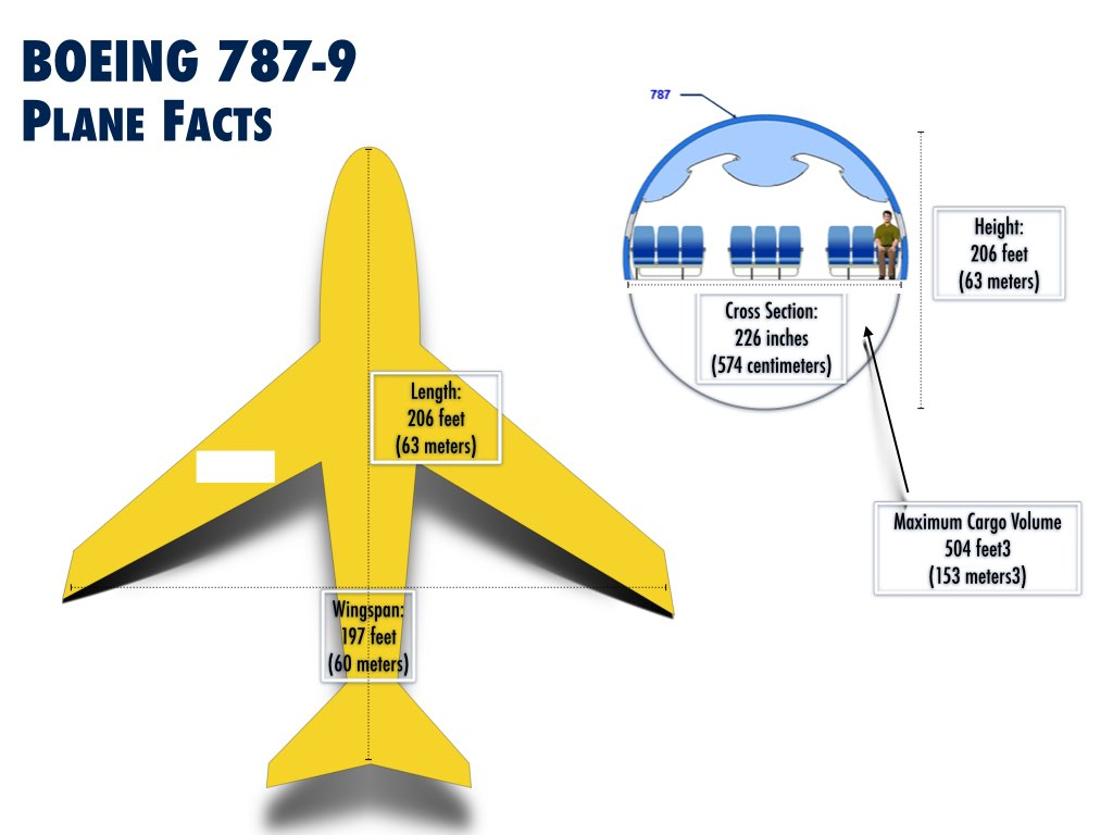 competitor analysis boeing Overview of the aircraft leasing industry laurence vigeant-langlois,  boeing narrow body, 113 airbus  competitive analysis.