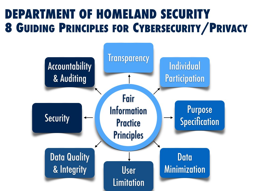principles of information security and privacy Chapter 3 answers to review questions - download as word doc (doc / docx), pdf file (pdf), text file (txt) or read online principles of information security 4th edition.