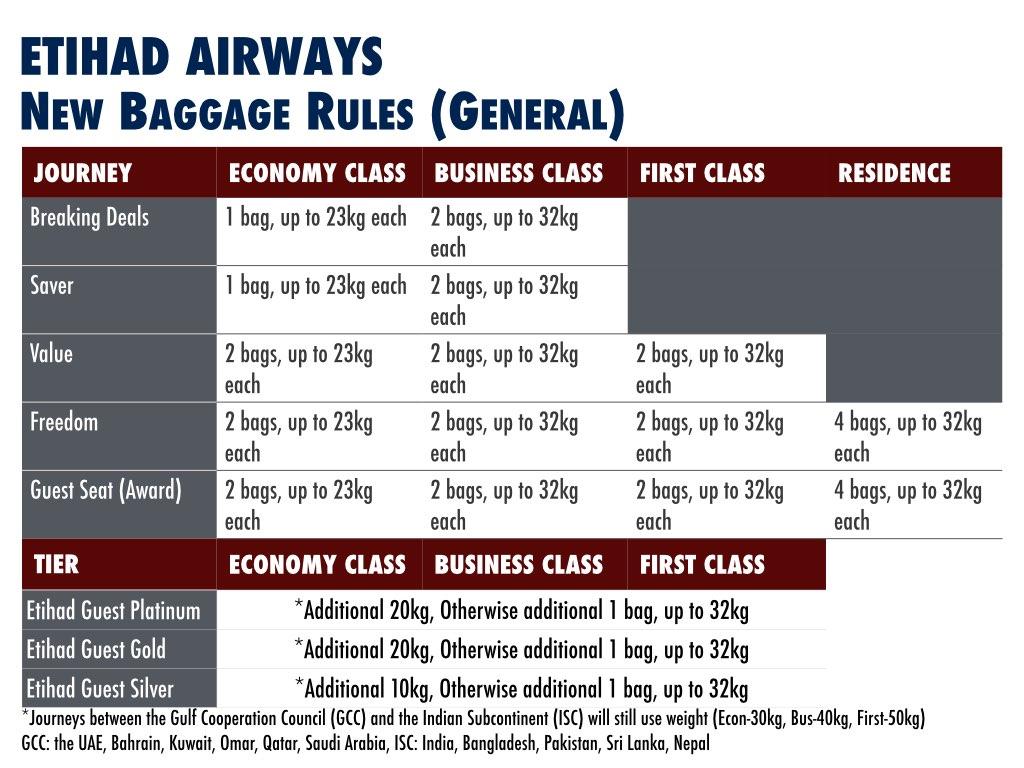 United Airlines International Baggage Baggage