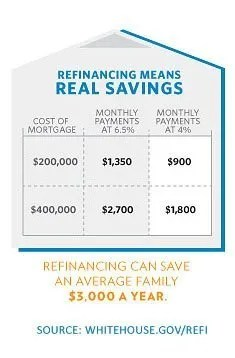 HARP Mortgage Refinance - Expert Mortgage - Low rate mortgages on great terms - Chicago, Illinois